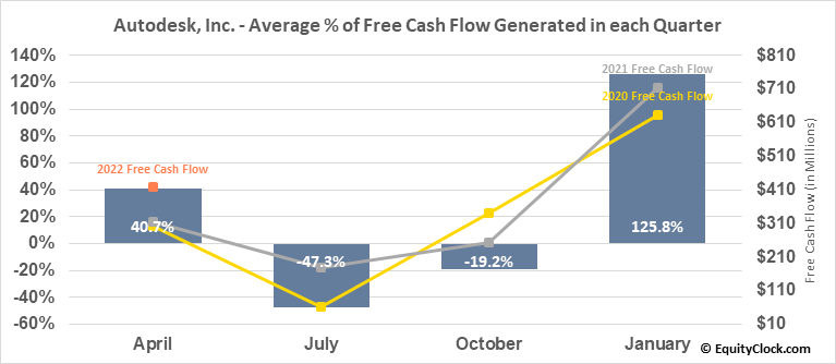 Autodesk, Inc. (NASD:ADSK) Free Cash Flow Seasonality