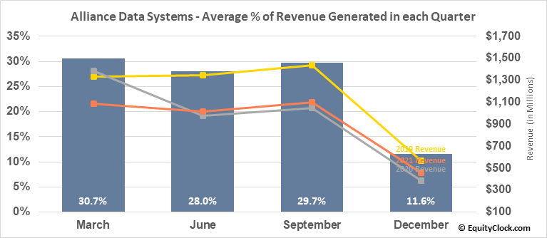 Alliance Data Systems (NYSE:ADS) Revenue Seasonality