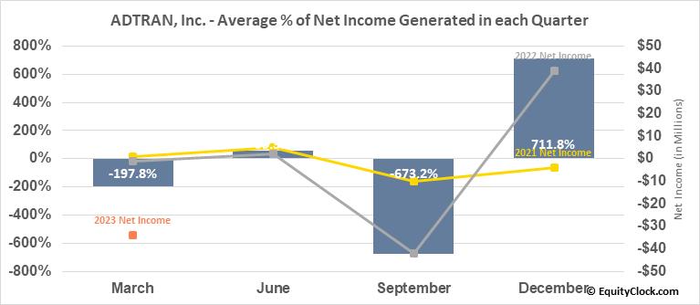 ADTRAN, Inc. (NASD:ADTN) Net Income Seasonality
