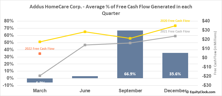 Addus HomeCare Corp. (NASD:ADUS) Free Cash Flow Seasonality
