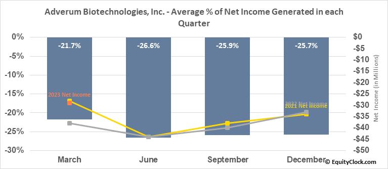 Adverum Biotechnologies, Inc. (NASD:ADVM) Net Income Seasonality