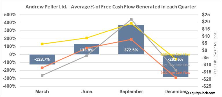 Andrew Peller Ltd. (TSE:ADW/A.TO) Free Cash Flow Seasonality