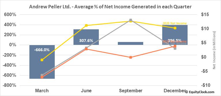 Andrew Peller Ltd. (TSE:ADW/A.TO) Net Income Seasonality