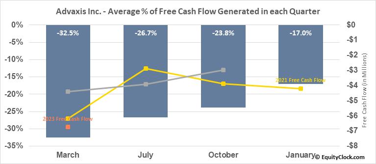 Advaxis Inc. (NASD:ADXS) Free Cash Flow Seasonality