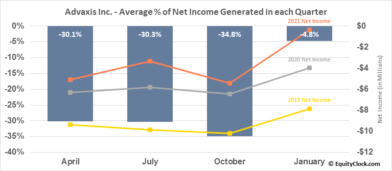Advaxis Inc. (NASD:ADXS) Net Income Seasonality