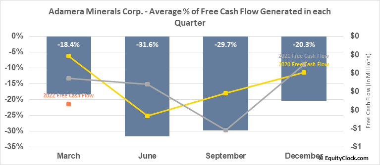 Adamera Minerals Corp. (TSXV:ADZ.V) Free Cash Flow Seasonality