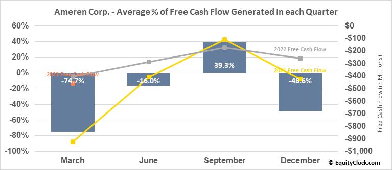 Ameren Corp. (NYSE:AEE) Free Cash Flow Seasonality