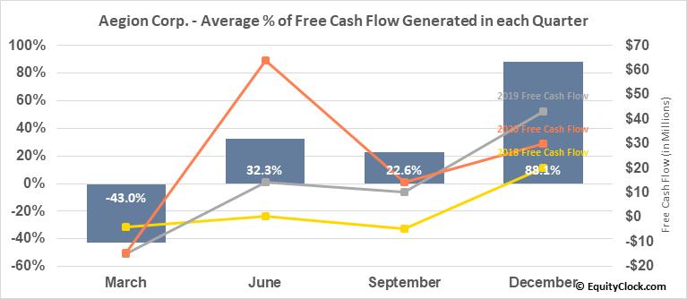 Aegion Corp. (NASD:AEGN) Free Cash Flow Seasonality