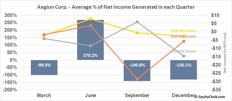 Aegion Corp. (NASD:AEGN) Net Income Seasonality