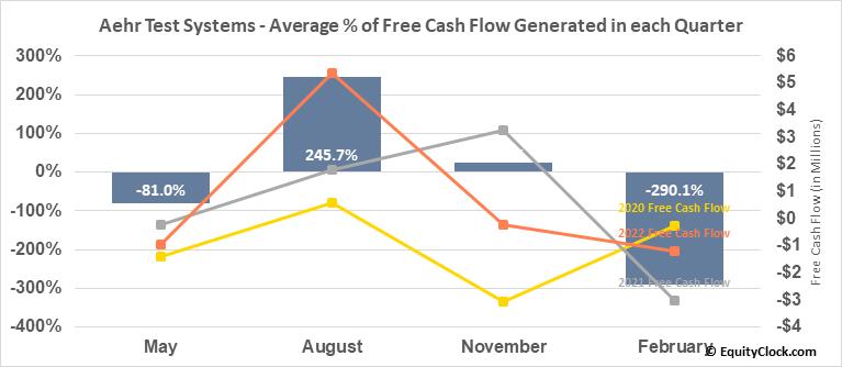 Aehr Test Systems (NASD:AEHR) Free Cash Flow Seasonality