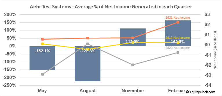 Aehr Test Systems (NASD:AEHR) Net Income Seasonality
