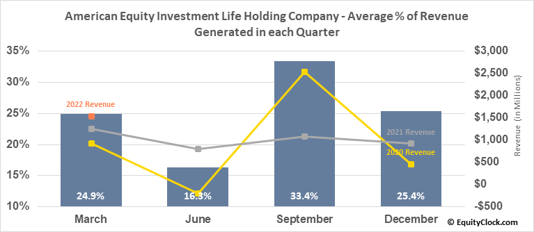 American Equity Investment Life Holding Company (NYSE:AEL) Revenue Seasonality