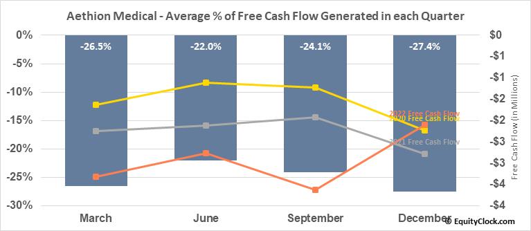 Aethion Medical (NASD:AEMD) Free Cash Flow Seasonality