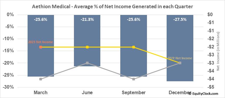Aethion Medical (NASD:AEMD) Net Income Seasonality