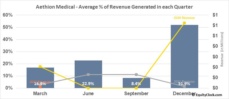 Aethion Medical (NASD:AEMD) Revenue Seasonality