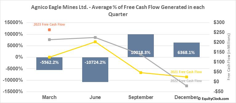 Agnico Eagle Mines Ltd. (NYSE:AEM) Free Cash Flow Seasonality
