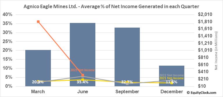Agnico Eagle Mines Ltd. (NYSE:AEM) Net Income Seasonality
