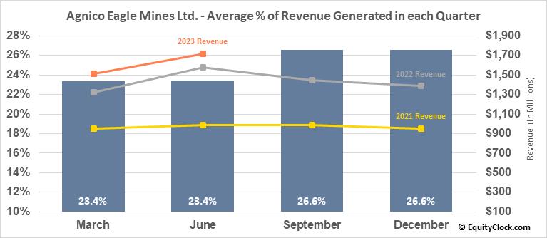 Agnico Eagle Mines Ltd. (NYSE:AEM) Revenue Seasonality