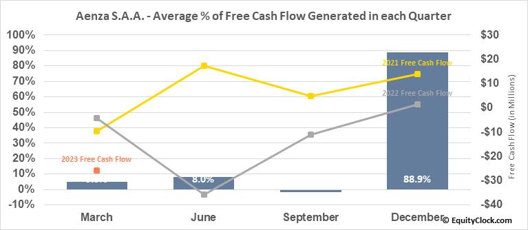 Aenza S.A.A. (NYSE:AENZ) Free Cash Flow Seasonality