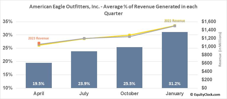 American Eagle Outfitters, Inc. (NYSE:AEO) Revenue Seasonality