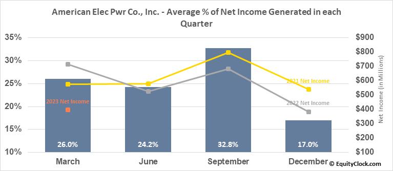 American Elec Pwr Co., Inc. (NYSE:AEP) Net Income Seasonality
