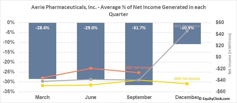 Aerie Pharmaceuticals, Inc. (NASD:AERI) Net Income Seasonality