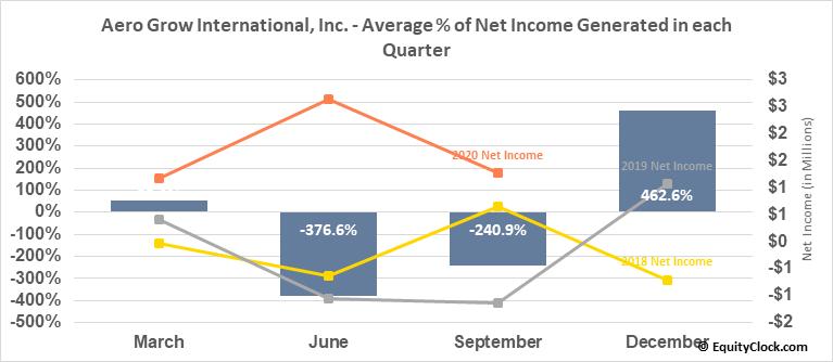 Aero Grow International, Inc. (OTCMKT:AERO) Net Income Seasonality