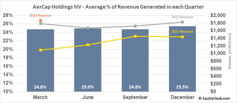 AerCap Holdings NV (NYSE:AER) Revenue Seasonality