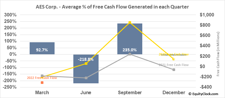 AES Corp. (NYSE:AES) Free Cash Flow Seasonality