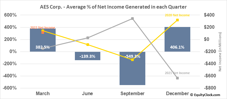 AES Corp. (NYSE:AES) Net Income Seasonality