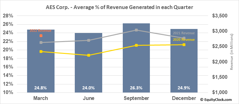 AES Corp. (NYSE:AES) Revenue Seasonality