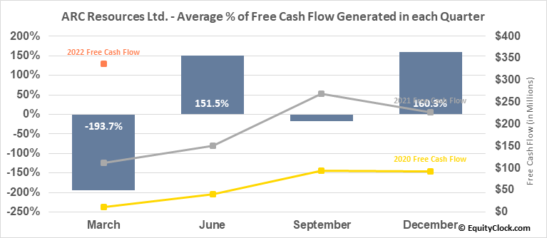 ARC Resources Ltd. (OTCMKT:AETUF) Free Cash Flow Seasonality