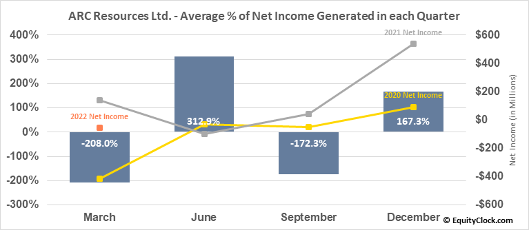 ARC Resources Ltd. (OTCMKT:AETUF) Net Income Seasonality
