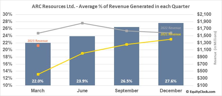 ARC Resources Ltd. (OTCMKT:AETUF) Revenue Seasonality