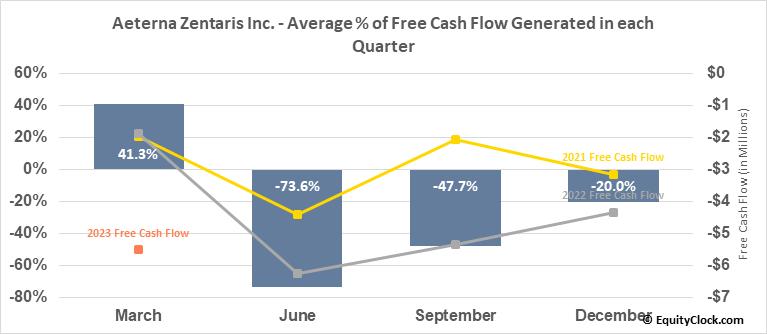 Aeterna Zentaris Inc. (TSE:AEZS.TO) Free Cash Flow Seasonality