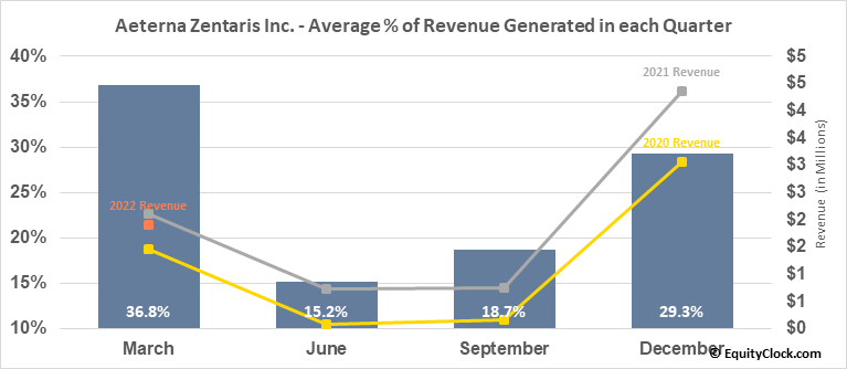 Aeterna Zentaris Inc. (TSE:AEZS.TO) Revenue Seasonality