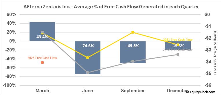 AEterna Zentaris Inc. (NASD:AEZS) Free Cash Flow Seasonality