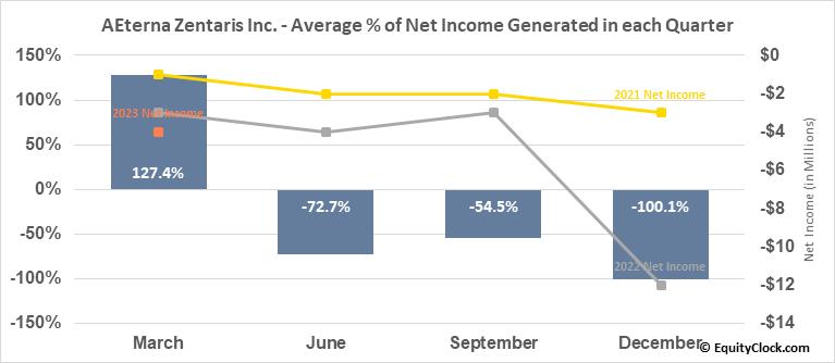 AEterna Zentaris Inc. (NASD:AEZS) Net Income Seasonality