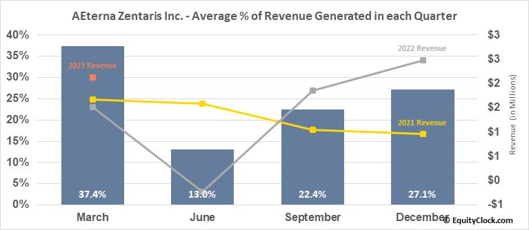 AEterna Zentaris Inc. (NASD:AEZS) Revenue Seasonality