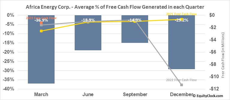 Africa Energy Corp. (TSXV:AFE.V) Free Cash Flow Seasonality