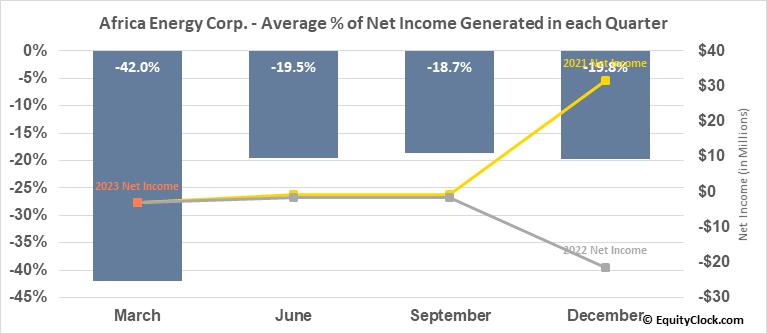 Africa Energy Corp. (TSXV:AFE.V) Net Income Seasonality