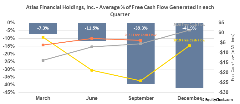 Atlas Financial Holdings, Inc. (OTCMKT:AFHIF) Free Cash Flow Seasonality