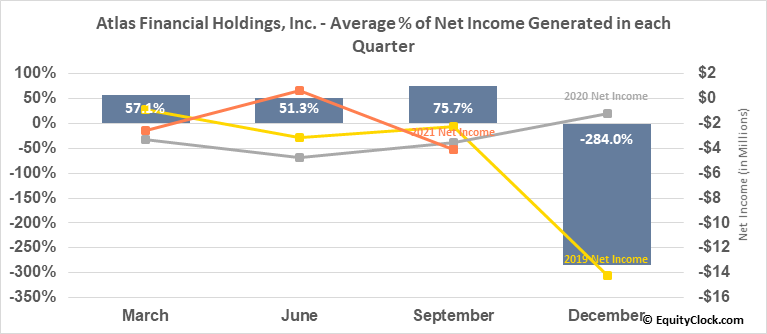 Atlas Financial Holdings, Inc. (OTCMKT:AFHIF) Net Income Seasonality