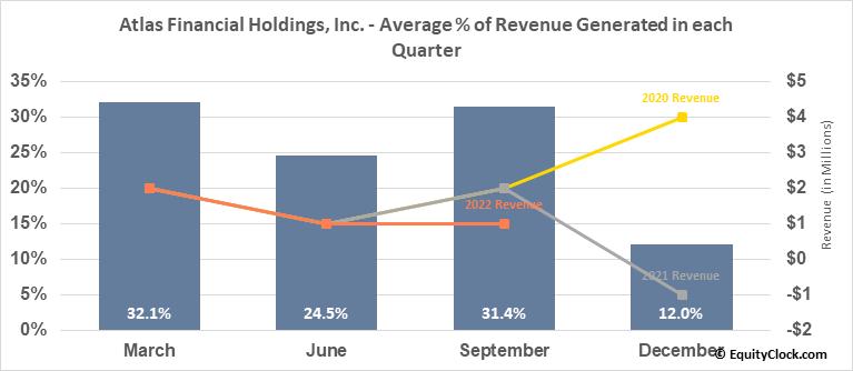 Atlas Financial Holdings, Inc. (OTCMKT:AFHIF) Revenue Seasonality