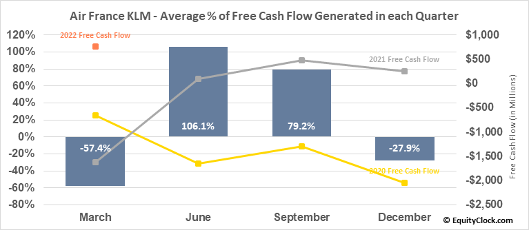 Air France KLM (OTCMKT:AFLYY) Free Cash Flow Seasonality