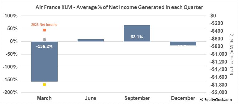Air France KLM (OTCMKT:AFLYY) Net Income Seasonality