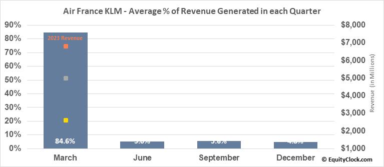 Air France KLM (OTCMKT:AFLYY) Revenue Seasonality