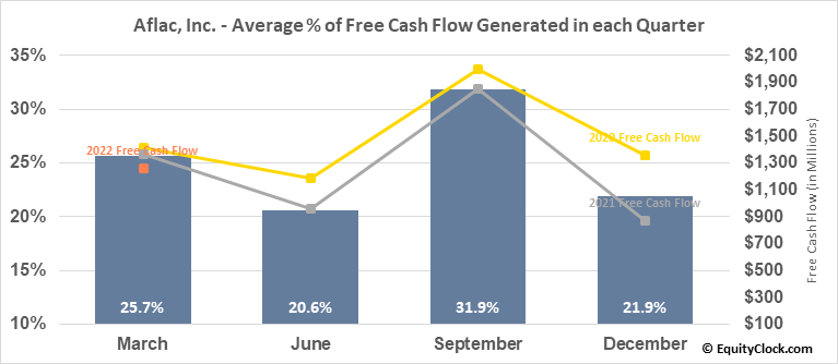 Aflac, Inc. (NYSE:AFL) Free Cash Flow Seasonality