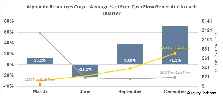 Alphamin Resources Corp. (TSXV:AFM.V) Free Cash Flow Seasonality