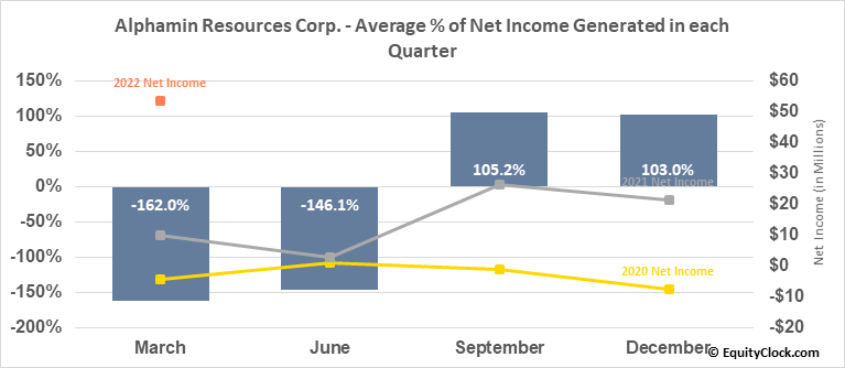 Alphamin Resources Corp. (TSXV:AFM.V) Net Income Seasonality